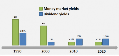 Chart showing lower interest rates and dividend yields